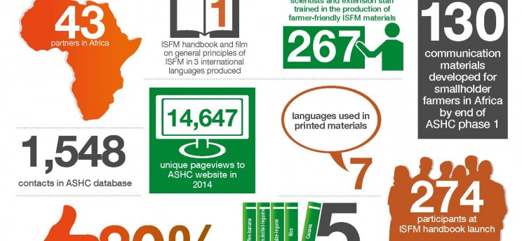 A4 Infographic for TAG 2015
