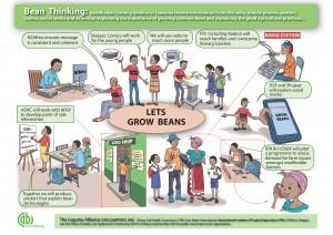 Bean-Thinking